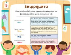 Επιρρήματα Γ και Δ Speech Therapy Activities, Language Activities, Learn Greek, Greek Alphabet, Greek Language, School Lessons, Home Schooling, How To Stay Motivated, Grammar