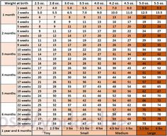 puppy weight chart mixed breed Google Search Puppies