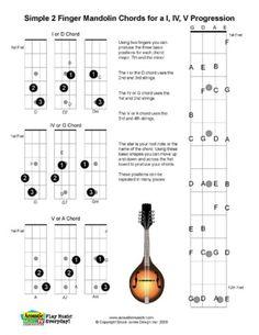 Easy Mandolin Chords | Free PDF Guitar, Mandolin, and Ukulele Chord and Music Charts