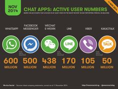 IM apps user numbers 2014