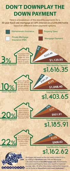 How much can the size of a down payment effect your monthly mortgage payment on a 30 year fixed. Real Estate Career, Real Estate Business, Real Estate Tips, Real Estate Investing, Real Estate Rentals, Home Buying Tips, Buying Your First Home, Home Buying Process, Fixed Rate Mortgage