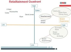 Analysis of retailtainment vs. brand experience