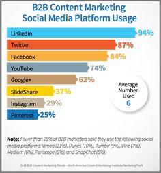 Social media marketing media marketing and social media on pinterest