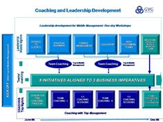 An Integrated Approach to Strategic Business Coaching | WABC Blog