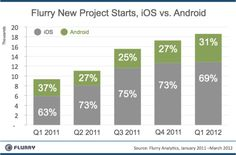 Flurry New Project Starts - Android vs. iOS #android #ios