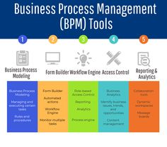 70 Top Open Source And Free Bpm Tools : The Best Of Business with regard to Business Process Discovery Template - Best Professional Template Business Notes, Business Analyst, Business Education, Online Business, Small Business Management, Business Planning, Business Process Mapping, Software Open Source, Business Intelligence Tools