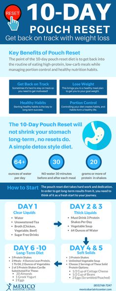 10 Day Pouch Reset Diet Infographic - Get thin - Quick Weight Loss Tips, Weight Loss Detox, Weight Loss Diet Plan, How To Lose Weight Fast, Losing Weight, Reduce Weight, Weight Gain, Bariatric Eating, Bariatric Recipes