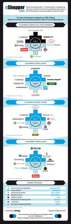Le classement et les bonnes pratiques des acteurs de l'ecommerce avant, pendant et après l'achat - #infographie #ecommerce #website