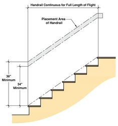 Stairs Handrail Height, Stairs Width, Stair Handrail, Stair Risers, Building Code For Stairs, Commercial Stairs, Stair Dimensions, Space Under Stairs, Glass Railing System