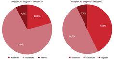 iMagazin-felhasználók frissítési hajlandósága
