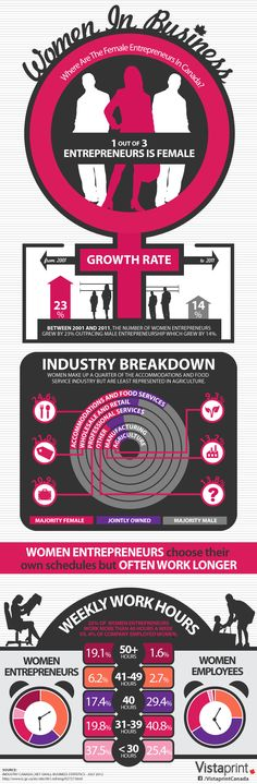 1 out of 3 Entrepreneurs in Canada is Female [Infographic] - Business 2 Community #entrepreneurs #WFG