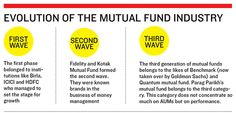 Evolution of mutual fund industry in India