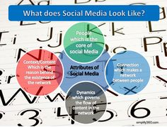 How does #Social #media look like?