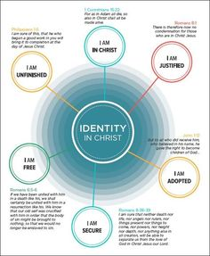 Identity in Christ Quick View Bible, Powerful Scriptures, Christian Apologetics, Soli Deo Gloria, Spiritual Formation, Reformed Theology, Inspirational Bible Quotes, Identity In Christ, Christian Living