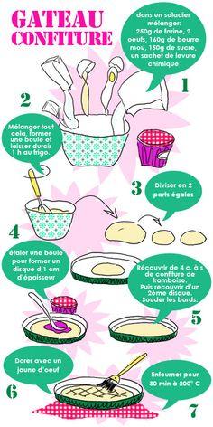Gâteau confiture - Tambouille.fr