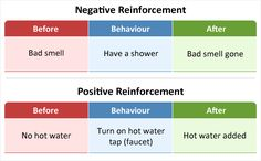 Comparing negative reinforcement with positive reinforcement - bad smell removed is negative and hot water being added is positive reinforcement.