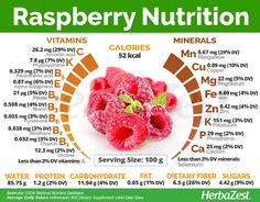Raspberry is an extremely popular and versatile fruit that also offers many health benefits. Read on to learn more about raspberry, from its nutritional content and medicinal properties to its history and traditional uses. Calendula Benefits, Matcha Benefits, Lemon Benefits, Coconut Health Benefits, Raspberry Benefits, Fruit Benefits, Eat Better, Tomato Nutrition, Larissa Reis