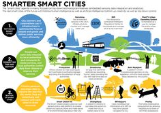 Ever heard about SMART-CITIES? Take a look at this infographic and get inspired about the future !