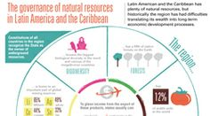 ECLAC Infographics | Natural ressources