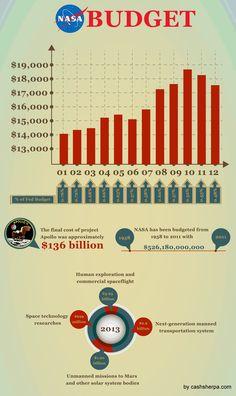 NASA Budget Over Time Statistics Infographic