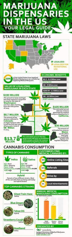....And Growing! #cannabis