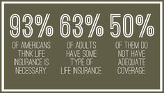 There are different kinds of coverage that may be included in your car insurance policy. One of the most commonly asked questions is how much car insurance you should get. There's no one-size-fits-all answer to this question. Life Insurance Types, Buy Life Insurance Online, Life Insurance Premium, Whole Life Insurance, Life Insurance Quotes, Term Life Insurance, Life Insurance Companies, Best Insurance, Health Insurance