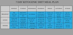 The ketogenic diet (often called keto diet ) dates back to the 1920s and was created by endocrinologist Dr. Henry Geyelin to treating epilepsy. In 1921 Geyelin found that kind of food which he recommended has a positive effect on how the body processes nutrients, leading to fewer attacks in patients. It is very similar to the Atkins diet. Actually phase induction with the Atkins diet is ketogenic diet. Basic principle behind ketogenic diet is to reduce the carbohydrates intake and replace…