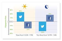 #Twitter marketing: anatomia del tweet efficace