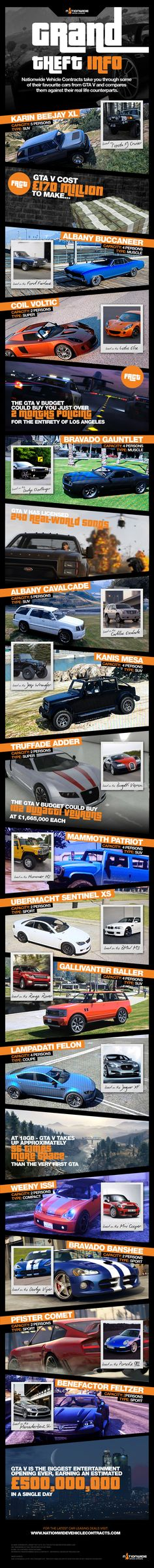 Games Infographics : Illustration Description Nationwide Vehicle Contracts take you through some of their favourite cars from GTA 5 and compares them against their real life counterparts. Camilla Luddington Tomb Raider, Playstation, Xbox 360, Grand Theft Auto Series, Gta Cars, Cultural Architecture, Rockstar Games, San Andreas, Tech