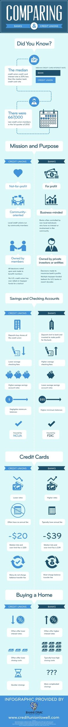 If you're like most people looking to buy a new house, you probably have questions about the closing costs and interest rates associated with your mortgage loan. Click on this infographic to learn how credit unions can help you save when buying a home.