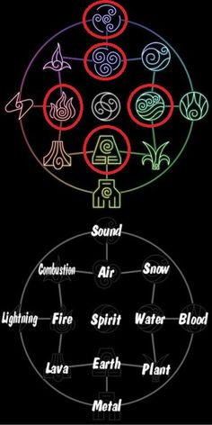 Avatar the Last Airbender/ The Legend of Korra: bending chart. Can I like be an earth bender please? Avatar Aang, Team Avatar, Avatar Airbender, Magia Elemental, Air Bender, Zuko, Book Of Shadows, Nerdy, The Last Airbender
