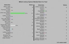 See what lottery systems are really winning Australian lottery games.