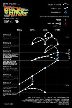 Back To The Future timelines - 9GAG