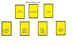 lezione di cartomanzia: il metodo del ventaglio Un metodo di interpretazione che ritengo molto utile e di facile utilizzo, che può rispondere sia a domande concrete e specifiche, ma anche per prevedere a grandi linee, il futuro. In questa lettura  #lezioni #tarocchi #leggere