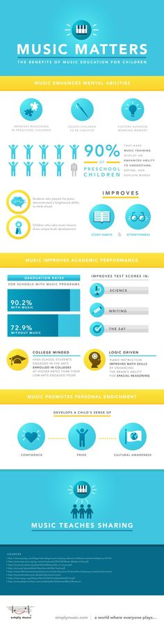 Why Music Matters - The Benefits of Music Education for Children #simplymusic #infographic