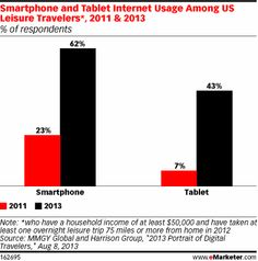 Travelers Seek Out Local Info via Mobile - eMarketer - Via Strategy Department