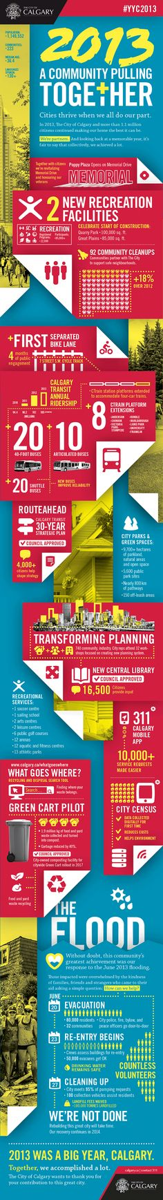 Calgary City News Blog: City Infographic captures highlights of 2013