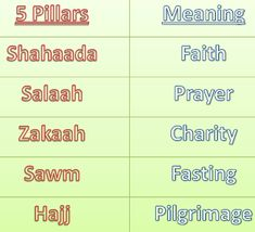 The 5 Five Pillar of Islam are five basic acts in Islam. The 5 Pillars of Islam are the framework of the Muslim life.