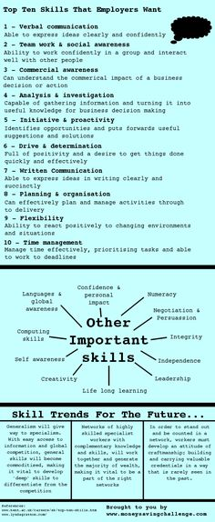 Business skills that employers look for. Notice they are primarily soft skills. That's because, in general, soft skills are much harder to teach than technical skills. #Resumetips