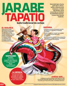 ¿#SabíasQué el Jarabe Tapatío es el baile tradicional del cortejo? Aquí te decimos los detalles #Infographic