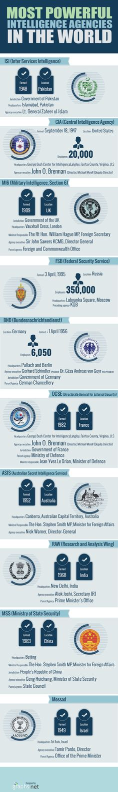 Most Powerful Intelligence Agencies In The World #Infographic