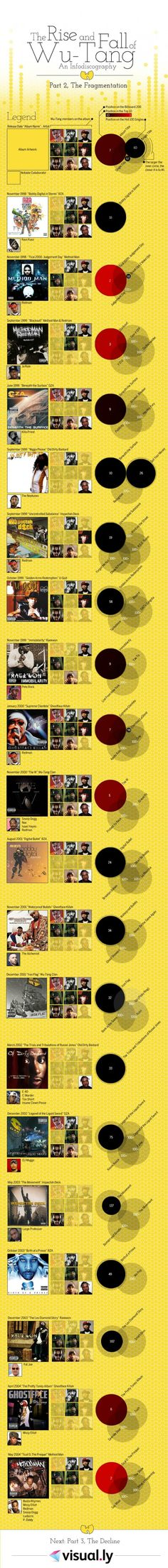 The Rise and Fall of Wu-Tang: Part 2, The Fragmentation   | Visit our new infographic gallery at http://visualoop.com/