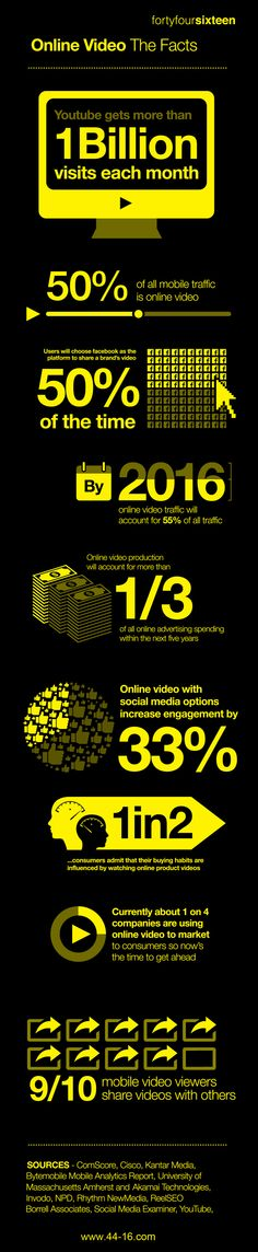 The importance of video in product marketing