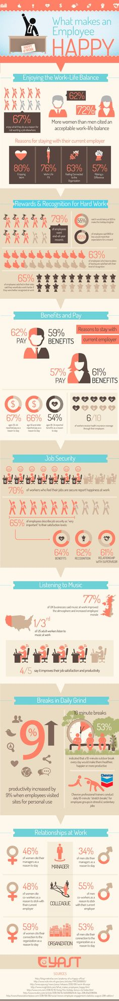 Infographic: Happy Employees by Brian Junyor via slideshare