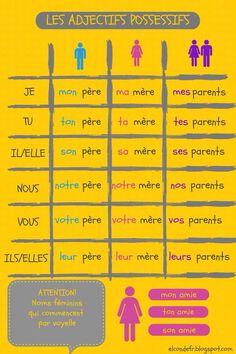 Los posesivos en francés. enidiomas.com
