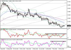GBP/TRY: technical analysis  GBP/TRY, D1   On the daily chart, the pair is trading on the middle MA of Bollinger Bands just below the 50% Fibonacci retracement. The price remains below the EMA130 and EMA65 that are directed down. The RSI has turned down in the Bearish zone below the 50 mark. The Composite failed its beginning of March resistance and falling.