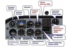 Aircraft Instruments and Avionics Parts List Aviation Quotes, Aviation Humor, Aviation Insurance, Aviation World, Civil Aviation, Aviation Fuel, Aviation Art, Auto Union 1000, Wiking Autos