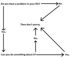 Do You Have a Problem? Follow These Directions...