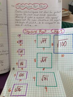 Modeling Square Roots- From 7th Grade Pre-AP Math Interactive Notebook - Maria Gonzalez - Picasa Web Albums
