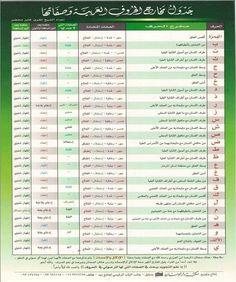 ✅ #جدول مخارج الحروف العربية وصفاتها Muslim Book, Arabic Verbs, Islam Quran, Periodic Table, Pdf, Books, Speak Arabic, Arabic Language, Projects